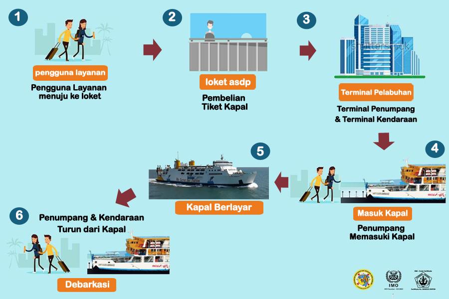 Pt Dharma Lautan Utama Armada Pelayaran Nasional